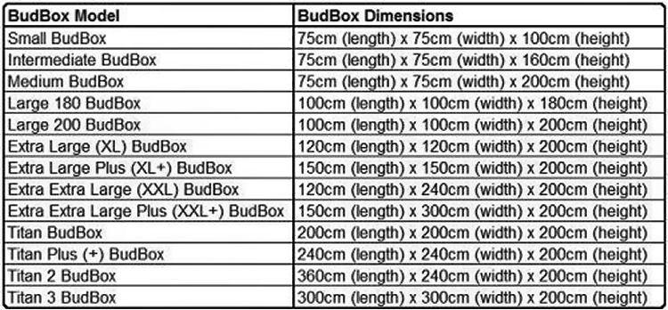 BudBox Tent Sizes