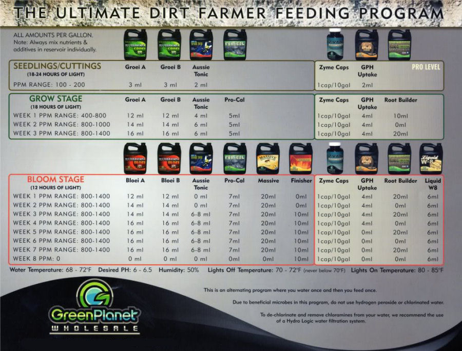 green planet feeding schedule